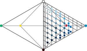 Disposizione grafica dei 6 colori elementari in uno spazio tridimensionale